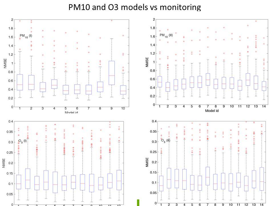 NO2 models vs monitoring