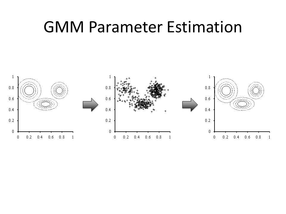 GMM Parameter Estimation