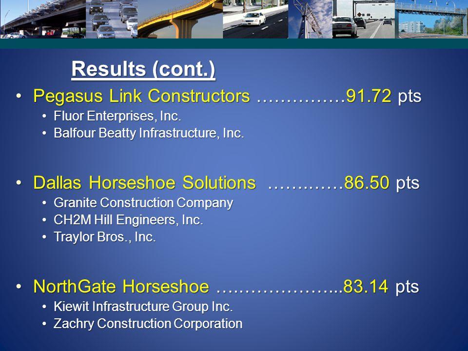 16 Results (cont.) Pegasus Link Constructors ……………91.72 ptsPegasus Link Constructors ……………91.72 pts Fluor Enterprises, Inc.Fluor Enterprises, Inc.