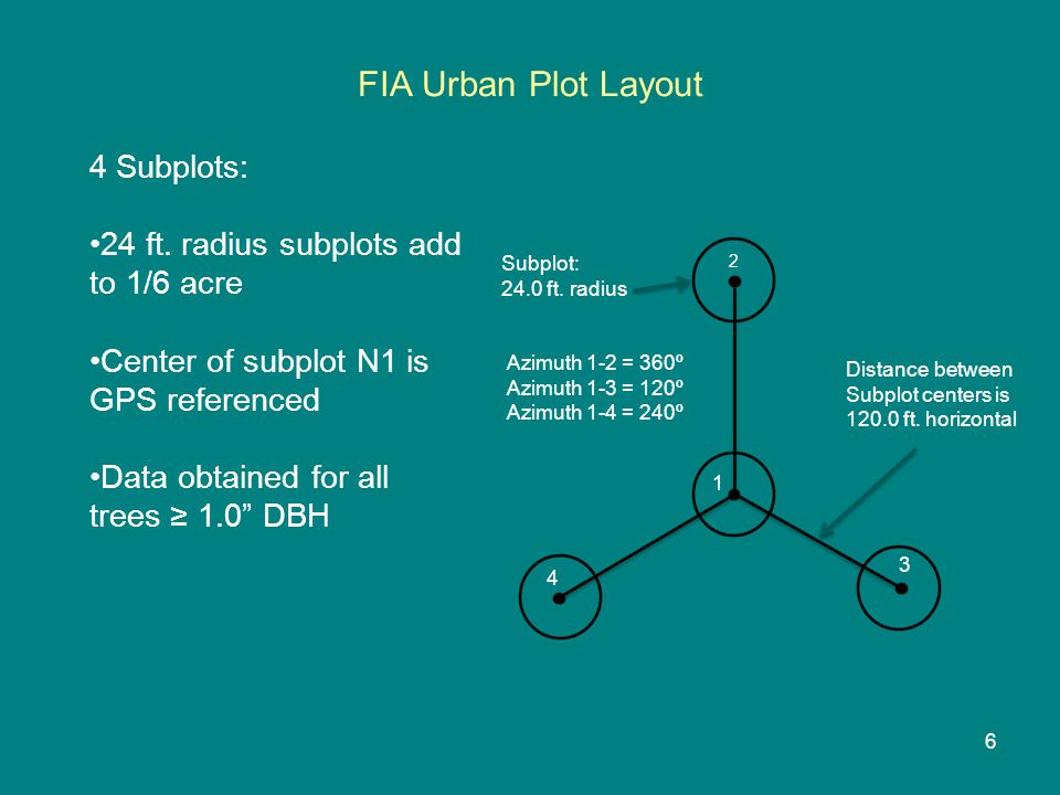 FIA Urban Plot Layout Distance between Subplot centers is 120.0 ft.