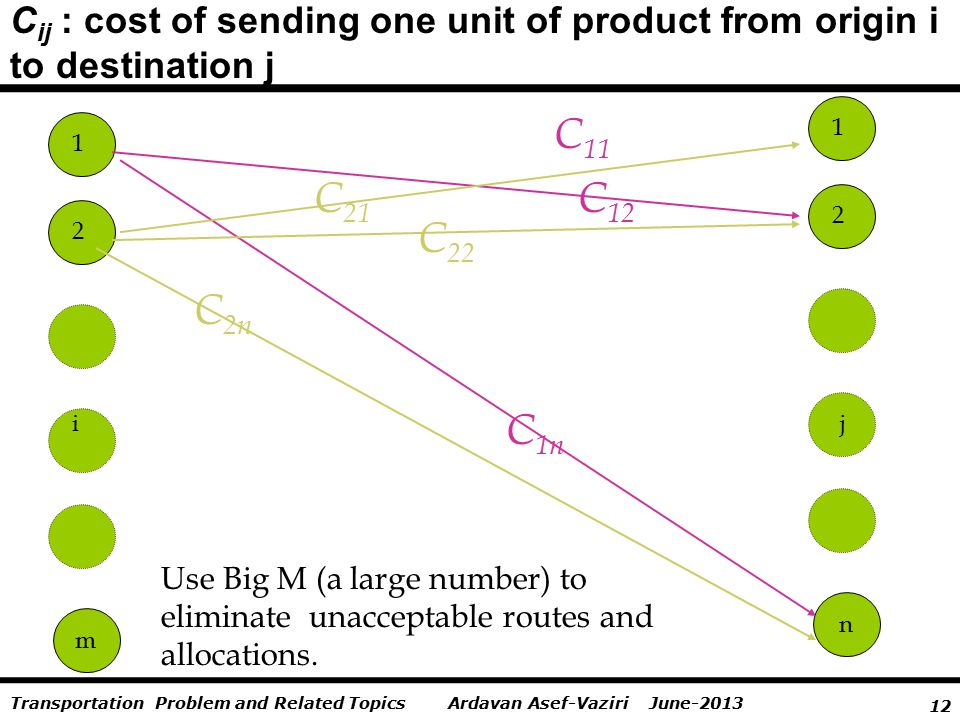 12 Ardavan Asef-Vaziri June-2013Transportation Problem and Related Topics C ij : cost of sending one unit of product from origin i to destination j m