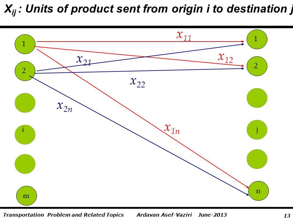 13 Ardavan Asef-Vaziri June-2013Transportation Problem and Related Topics X ij : Units of product sent from origin i to destination j m 1 2 i n 1 2 j