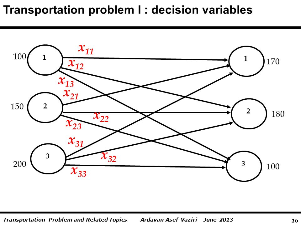 16 Ardavan Asef-Vaziri June-2013Transportation Problem and Related Topics Transportation problem I : decision variables 1 2 1 3 3 100 x 11 x 12 2 150 200 100 180 170 x 13 x 21 x 31 x 22 x 32 x 23 x 33
