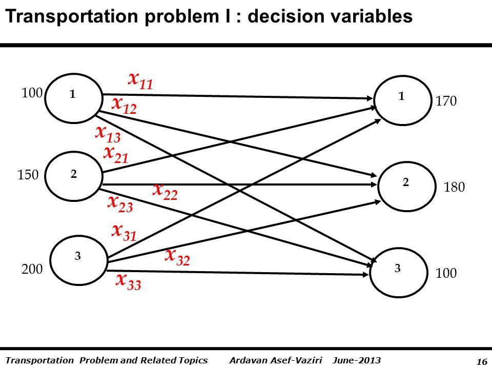 16 Ardavan Asef-Vaziri June-2013Transportation Problem and Related Topics Transportation problem I : decision variables 1 2 1 3 3 100 x 11 x 12 2 150
