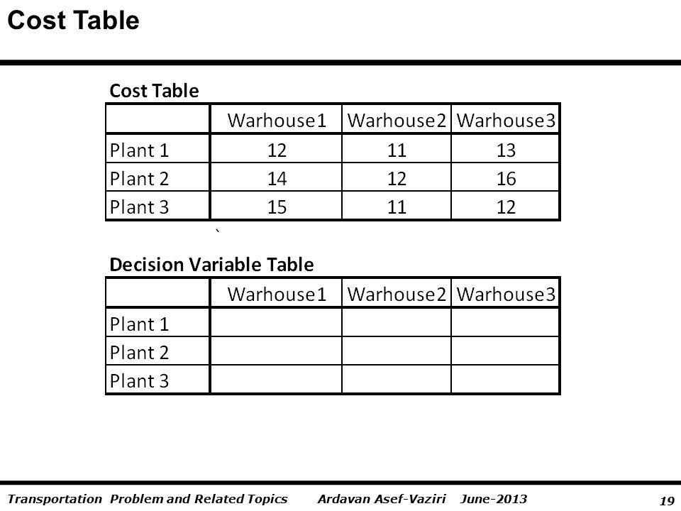 19 Ardavan Asef-Vaziri June-2013Transportation Problem and Related Topics Cost Table