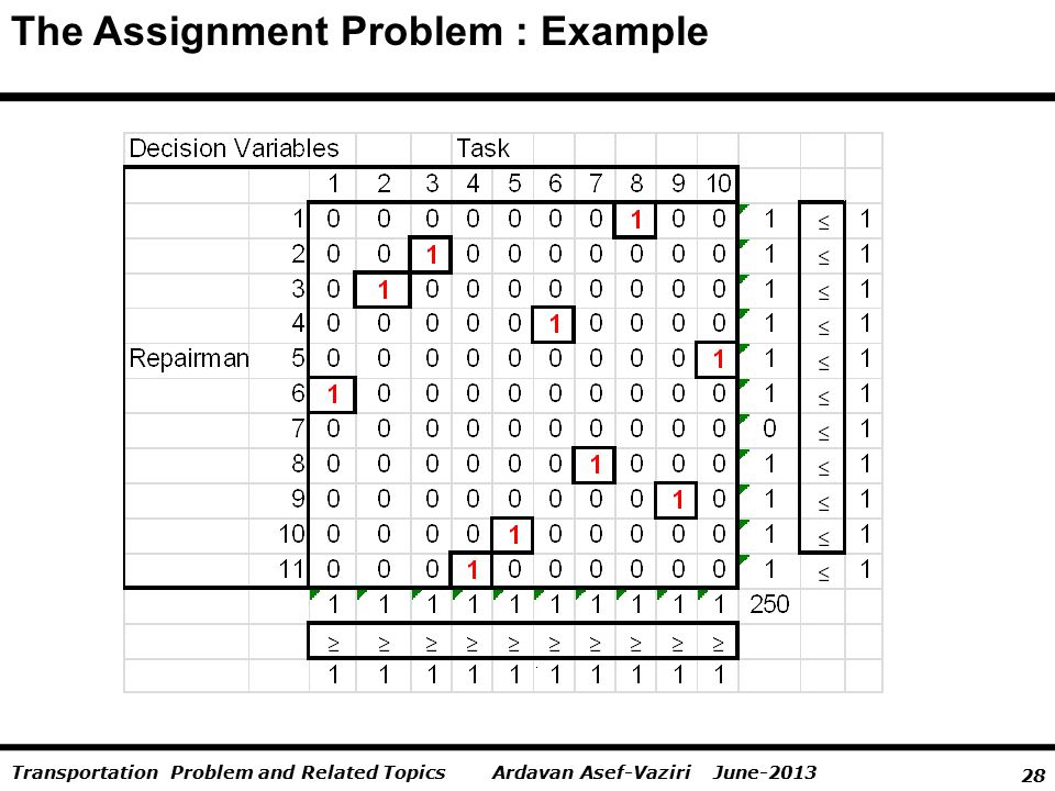 28 Ardavan Asef-Vaziri June-2013Transportation Problem and Related Topics The Assignment Problem : Example