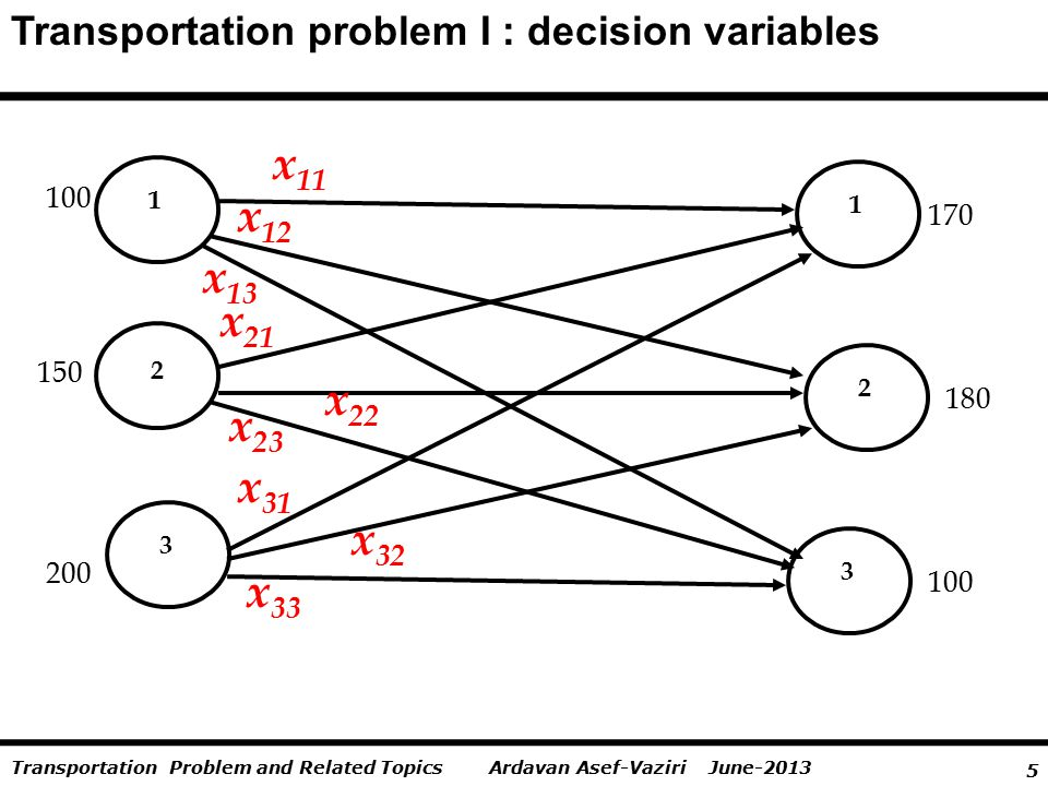 5 Ardavan Asef-Vaziri June-2013Transportation Problem and Related Topics Transportation problem I : decision variables 1 2 1 3 3 100 x 11 x 12 2 150 200 100 180 170 x 13 x 21 x 31 x 22 x 32 x 23 x 33
