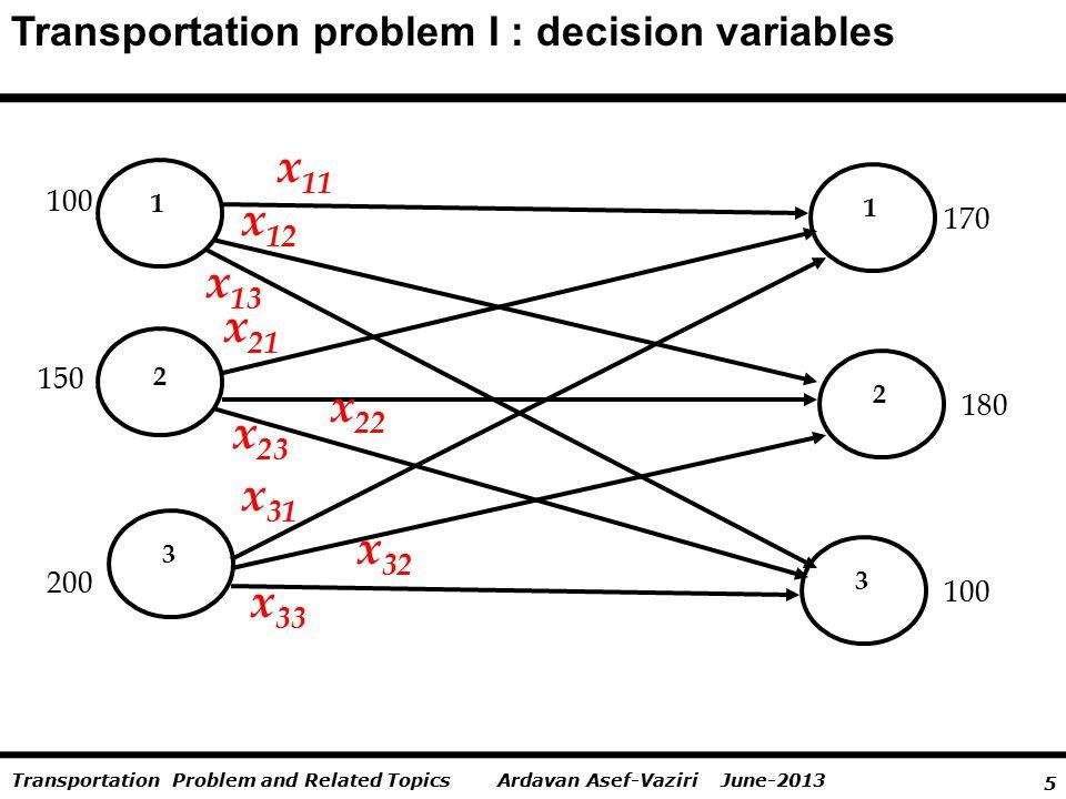 6 Ardavan Asef-Vaziri June-2013Transportation Problem and Related Topics Transportation problem I : decision variables x 11 = Volume of product sent from P1 to W1 x 12 = Volume of product sent from P1 to W2 x 13 = Volume of product sent from P1 to W3 x 21 = Volume of product sent from P2 to W1 x 22 = Volume of product sent from P2 to W2 x 23 = Volume of product sent from P2 to W3 x 31 = Volume of product sent from P3 to W1 x 32 = Volume of product sent from P3 to W2 x 33 = Volume of product sent from P3 to W3 Minimize Z = 12 x 11 + 11 x 12 +13 x 13 + 14 x 21 + 12 x 22 +16 x 23 +15 x 31 + 11 x 32 +12 x 33