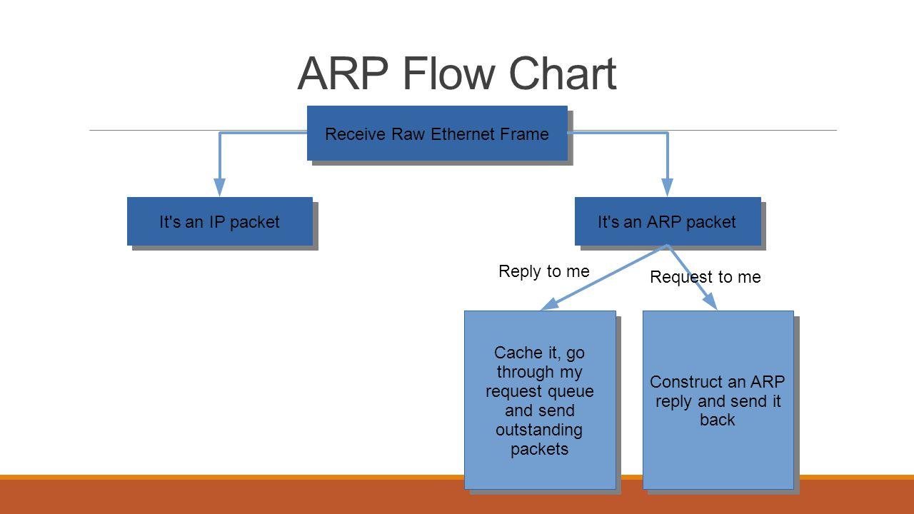 IP Flow Chart
