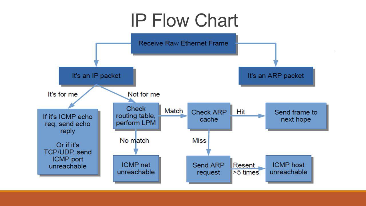 Coding Advice sr_protocol.h ip header def sr_ethernet_hdr def hdr_icmp_t def arp header def Protocol Resolution definitions Sr_if.c sr_get_interfaces sr_add_interface sr_set_ether_addr (set to the last interface in the interface list) sr_set_ether_ip Print funcs for debugging