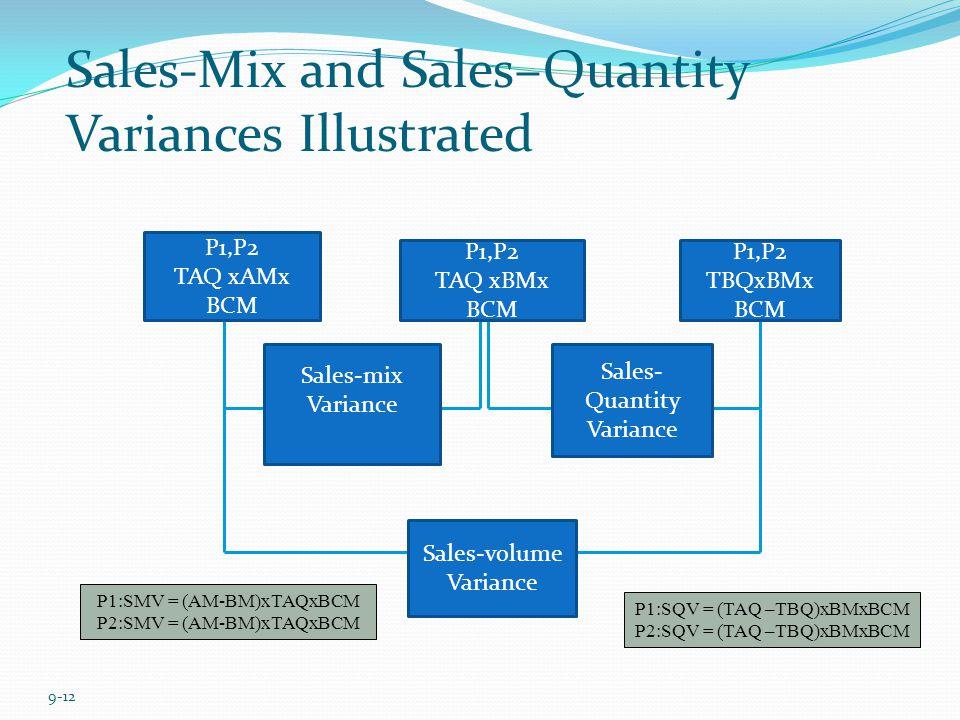 9-12 P1,P2 TAQ xAMx BCM P1,P2 TAQ xBMx BCM P1,P2 TBQxBMx BCM Sales-mix Variance Sales- Quantity Variance Sales-volume Variance Sales-Mix and Sales–Qua