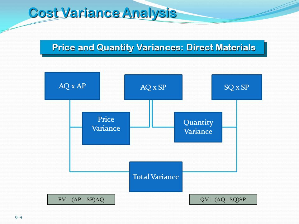 9-4 Cost Variance Analysis Price and Quantity Variances: Direct Materials PV = (AP – SP)AQQV = (AQ– SQ)SP AQ x AP AQ x SPSQ x SP Price Variance Quanti