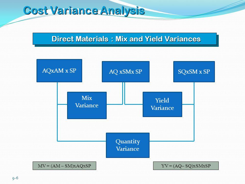 9-6 Cost Variance Analysis Direct Materials : Mix and Yield Variances MV = (AM – SM)xAQxSPYV = (AQ– SQ)xSMxSP AQxAM x SP AQ xSMx SPSQxSM x SP Mix Vari