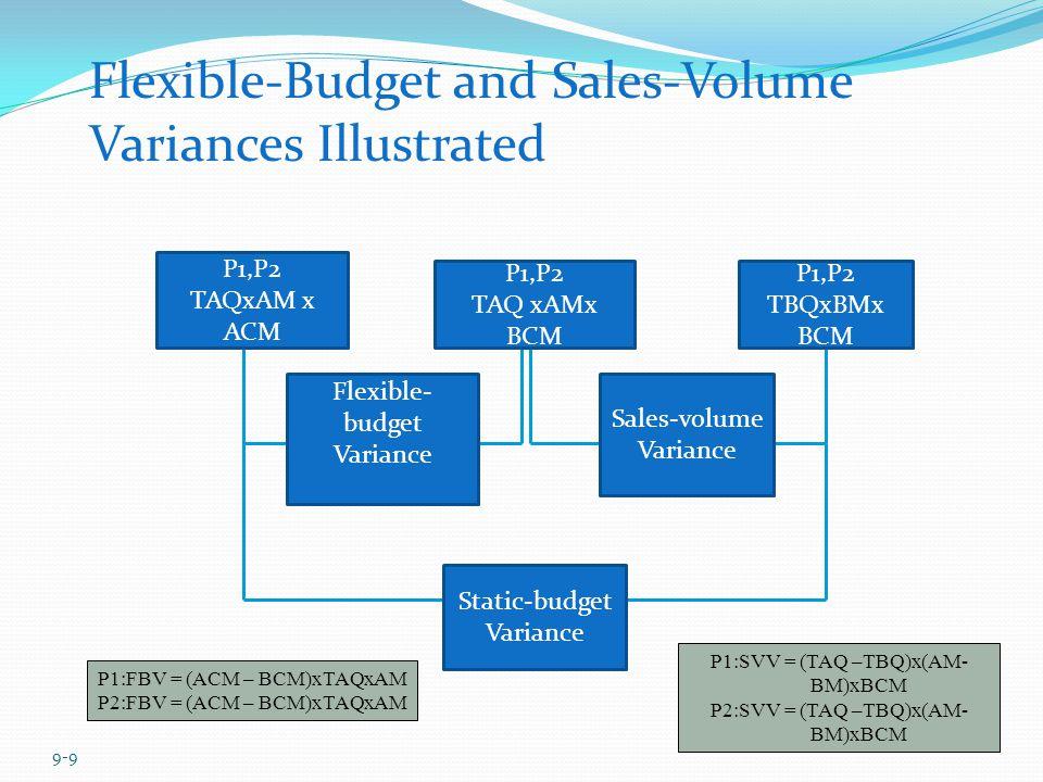 9-9 P1,P2 TAQxAM x ACM P1,P2 TAQ xAMx BCM P1,P2 TBQxBMx BCM Flexible- budget Variance Sales-volume Variance Static-budget Variance Flexible-Budget and