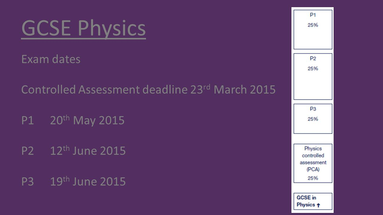 GCSE Physics Exam dates Controlled Assessment deadline 23 rd March 2015 P120 th May 2015 P212 th June 2015 P319 th June 2015