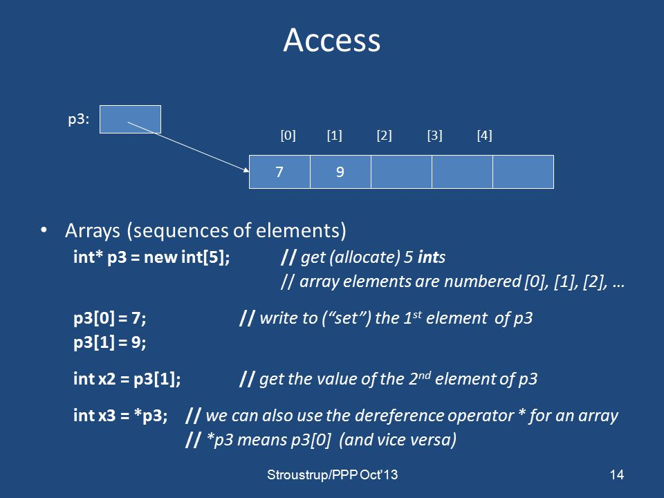 Access [0] [1] [2] [3] [4] Arrays (sequences of elements) int* p3 = new int[5]; // get (allocate) 5 ints // array elements are numbered [0], [1], [2], … p3[0] = 7;// write to ( set ) the 1 st element of p3 p3[1] = 9; int x2 = p3[1];// get the value of the 2 nd element of p3 int x3 = *p3; // we can also use the dereference operator * for an array // *p3 means p3[0] (and vice versa) p3: Stroustrup/PPP Oct 13