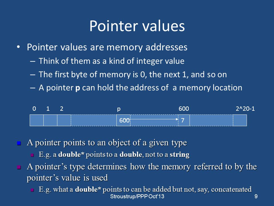 Pointer values Pointer values are memory addresses – Think of them as a kind of integer value – The first byte of memory is 0, the next 1, and so on – A pointer p can hold the address of a memory location ^ p A pointer points to an object of a given type A pointer points to an object of a given type E.g.