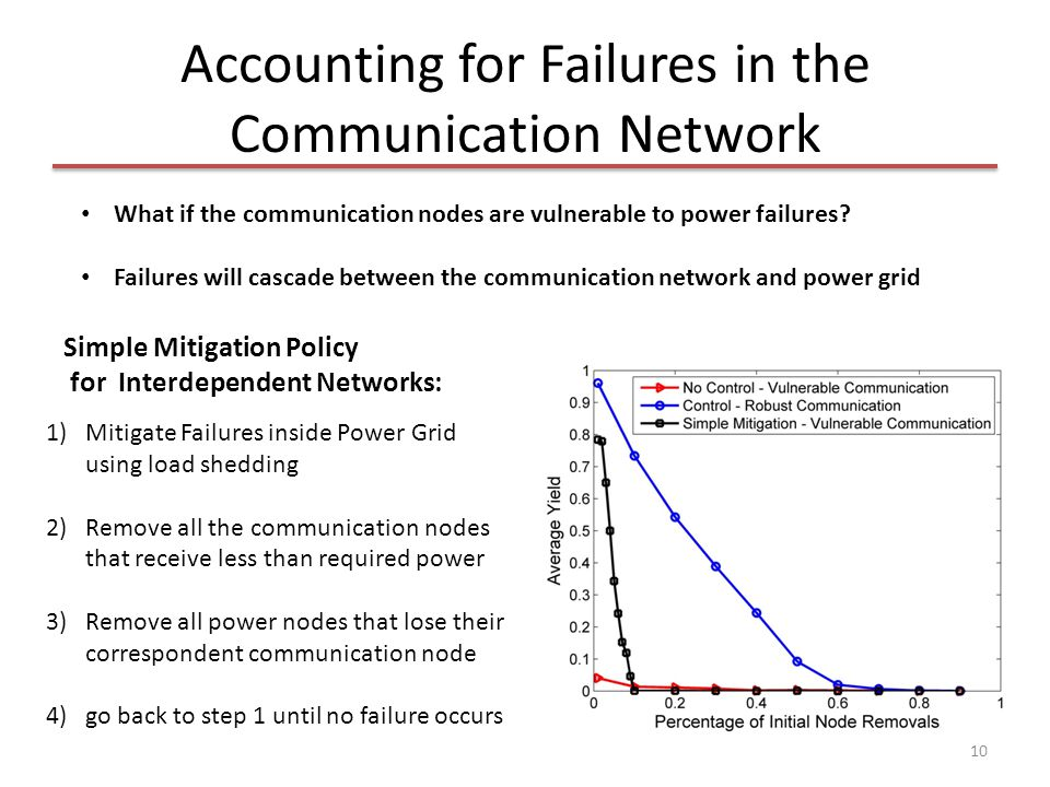 Accounting for Failures in the Communication Network 10 1)Mitigate Failures inside Power Grid using load shedding 2)Remove all the communication nodes