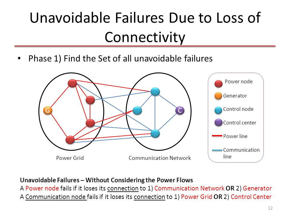 Unavoidable Failures Due to Loss of Connectivity Phase 1) Find the Set of all unavoidable failures 12 Power node Generator Control node Control center