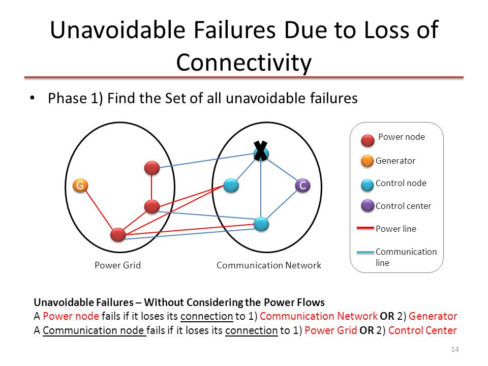Unavoidable Failures Due to Loss of Connectivity Phase 1) Find the Set of all unavoidable failures 14 Power node Generator Control node Control center