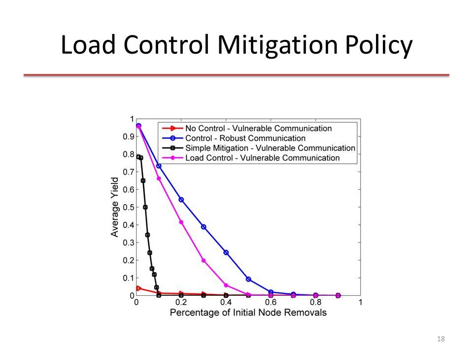 Load Control Mitigation Policy 18