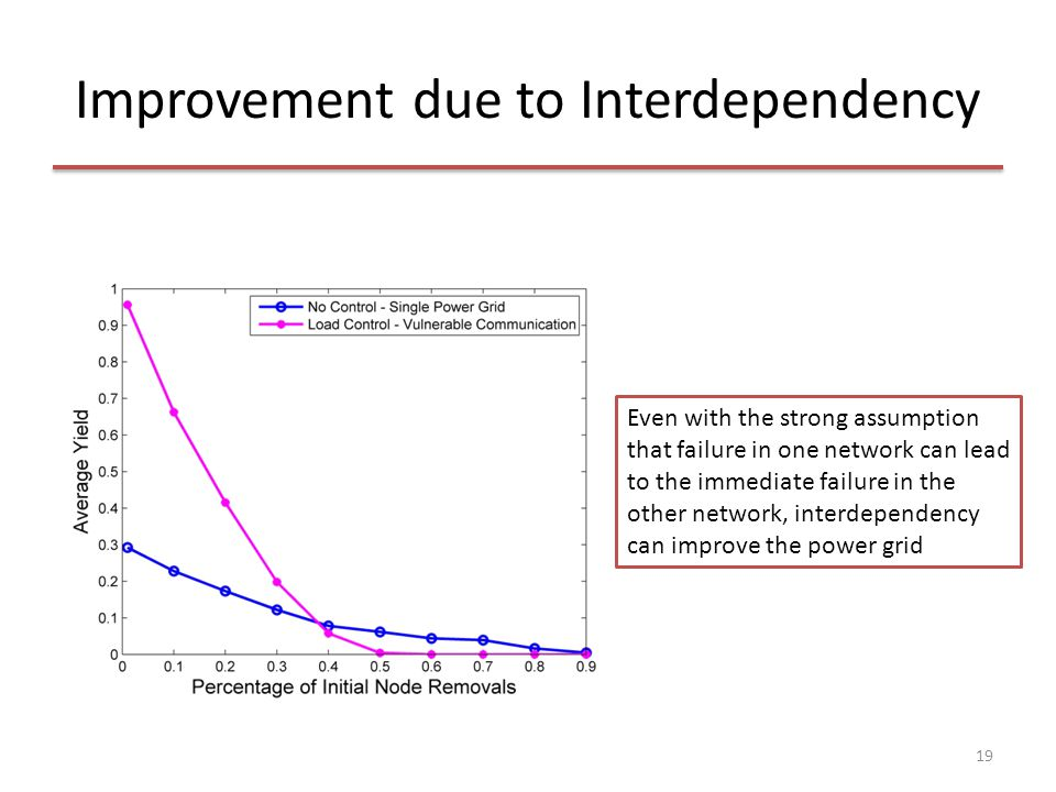 Improvement due to Interdependency 19 Even with the strong assumption that failure in one network can lead to the immediate failure in the other netwo