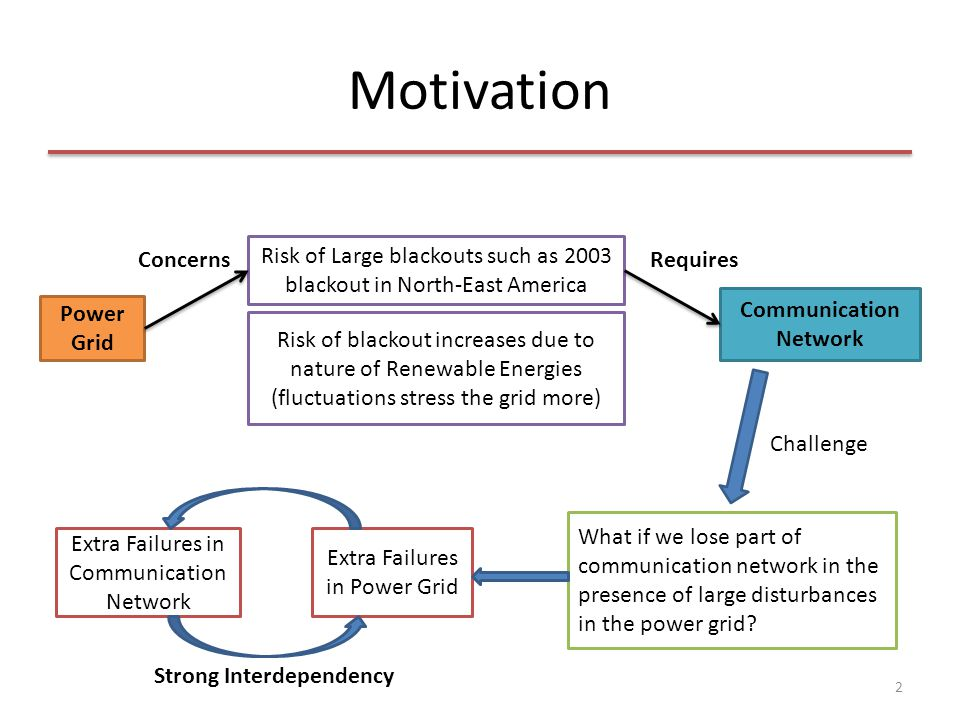 Motivation 2 Risk of Large blackouts such as 2003 blackout in North-East America Risk of blackout increases due to nature of Renewable Energies (fluct