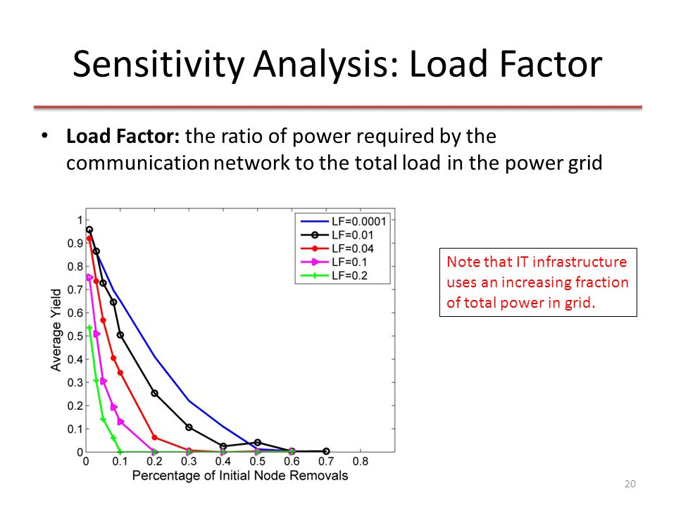 Sensitivity Analysis: Load Factor Load Factor: the ratio of power required by the communication network to the total load in the power grid 20 Note th