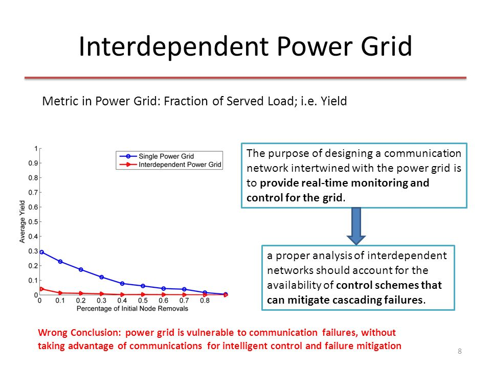 Interdependent Power Grid Pessimistic Scenario: Vulnerable Communication Network, but communication nodes do not control the cascading failures inside power grid Optimistic Scenario: Robust Communication Network (e.g.