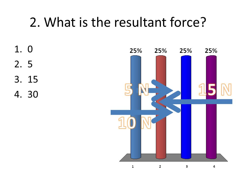 2. What is the resultant force? 1.0 2.5 3.15 4.30