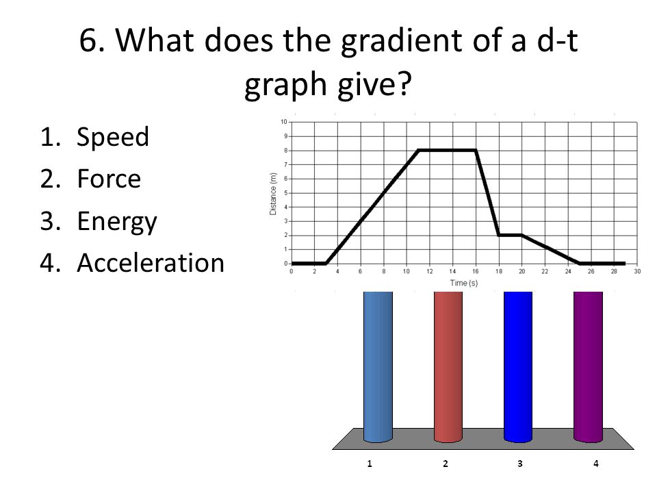 6. What does the gradient of a d-t graph give? 1.Speed 2.Force 3.Energy 4.Acceleration