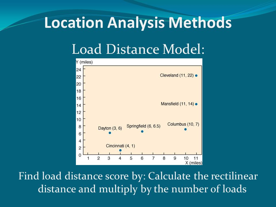 Load Distance Model Calculate Rectilinear Distance Identify Loads, i.e., 4 loads from A to B Load Distance Score for AB = 45*4 = 180