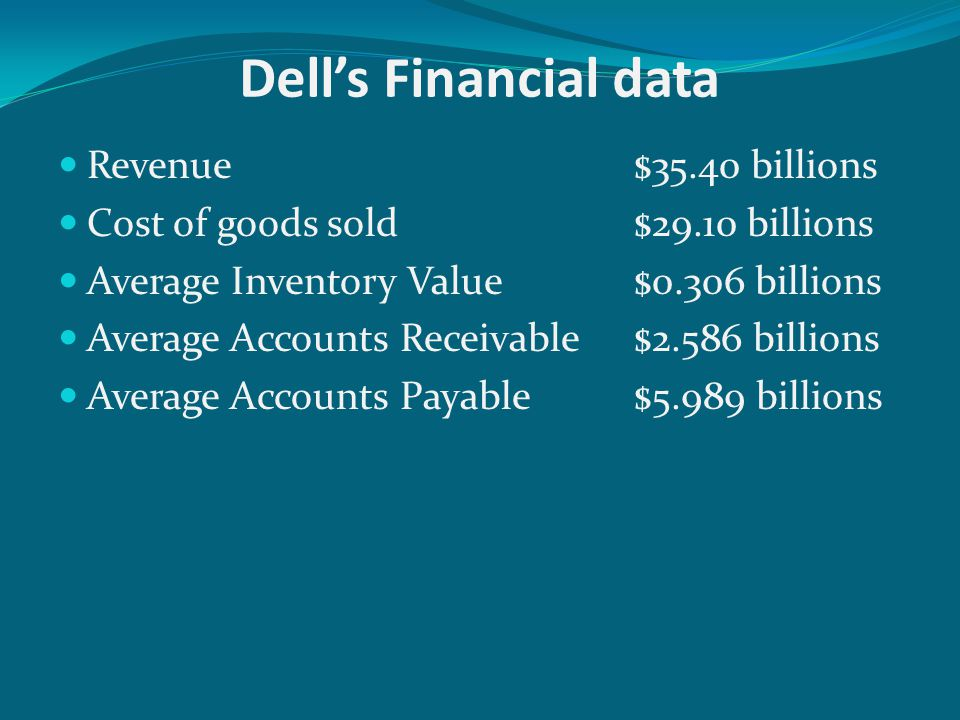 Dell's Example Dell's Inventory Turnover Dell's Inventory Days' Supply