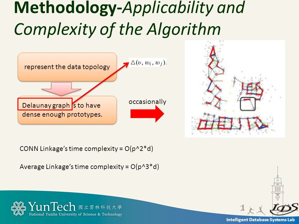 Intelligent Database Systems Lab Methodology-Applicability and Complexity of the Algorithm represent the data topology Delaunay graph is to have dense enough prototypes.