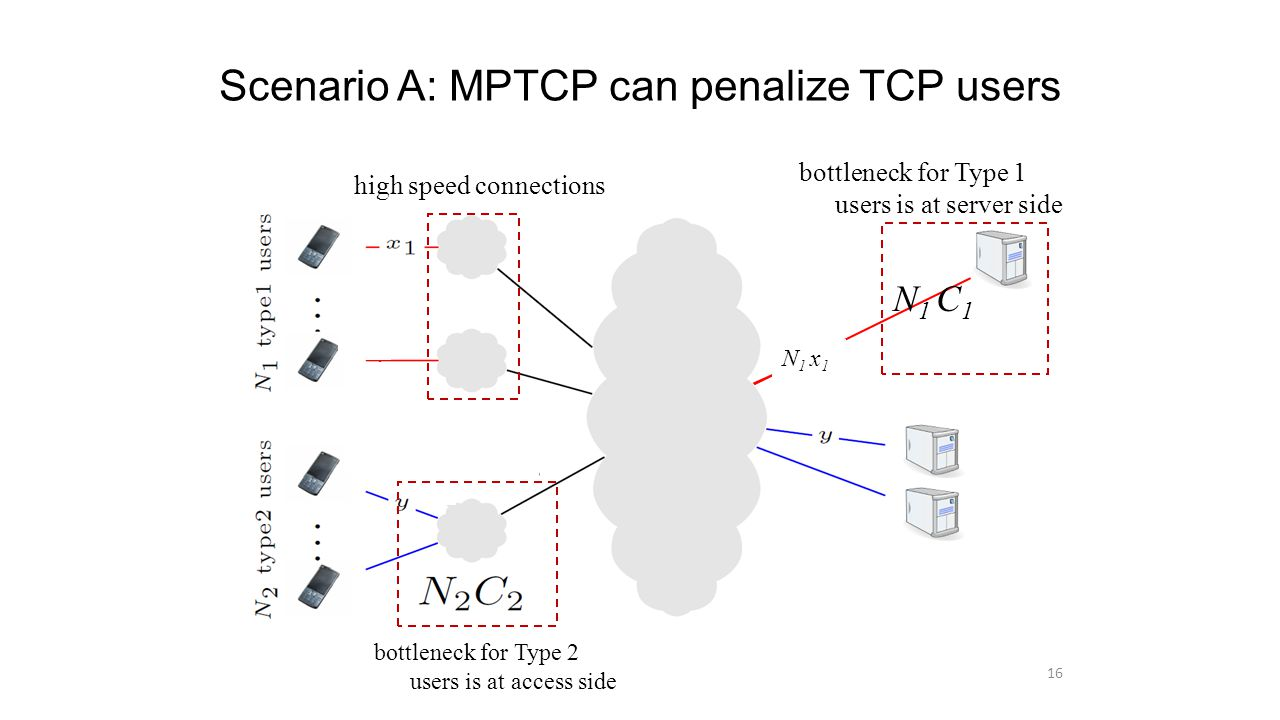 Scenario A: MPTCP can penalize TCP users 16 bottleneck for Type 2 users is at access side bottleneck for Type 1 users is at server side high speed connections N 1 C 1 N 1 x 1