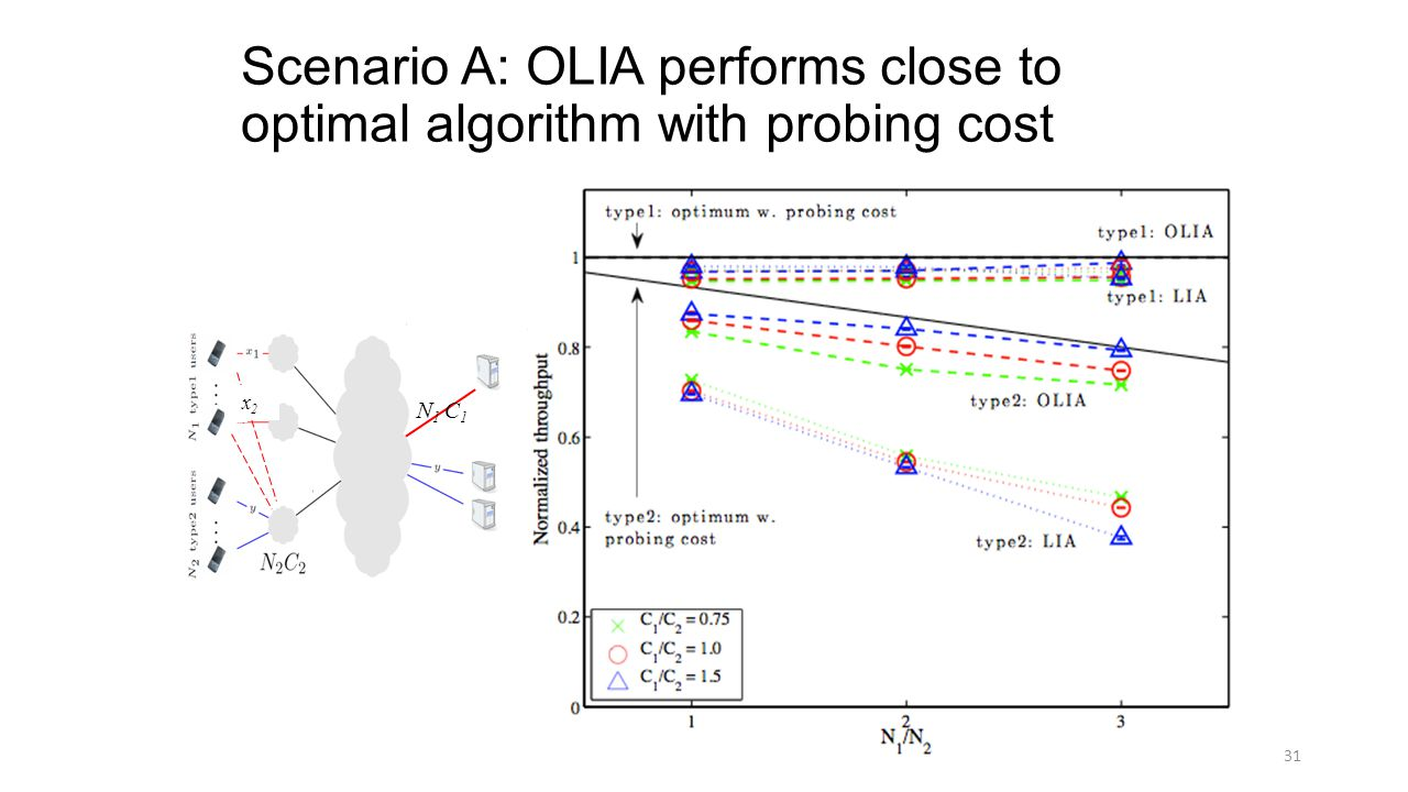 Scenario A: OLIA performs close to optimal algorithm with probing cost 31 N 1 C 1 x2x2