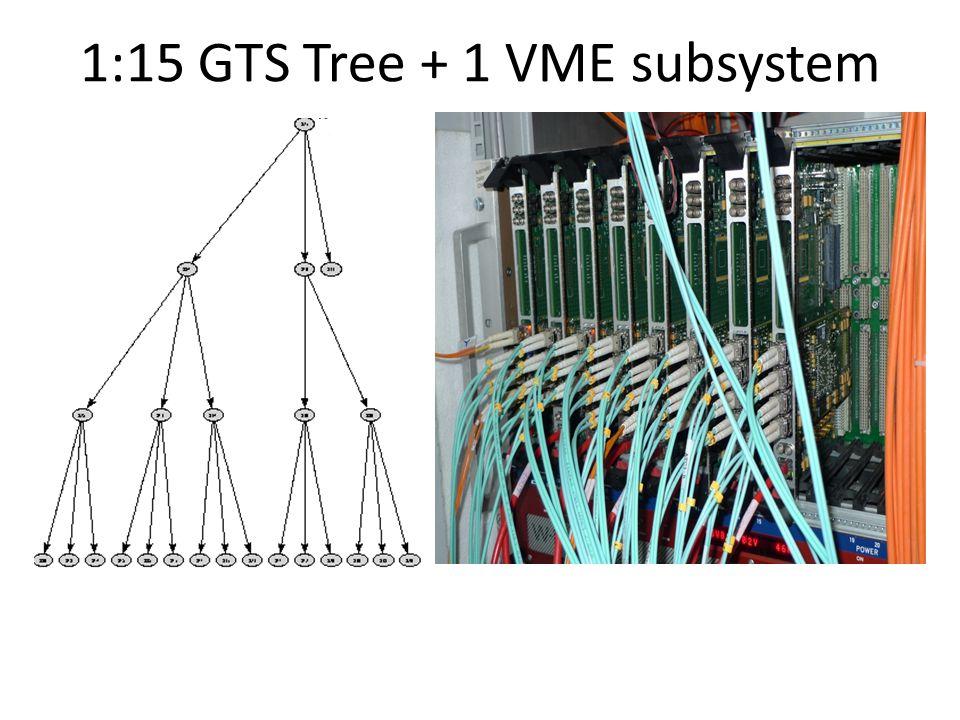 1:15 GTS Tree + 1 VME subsystem