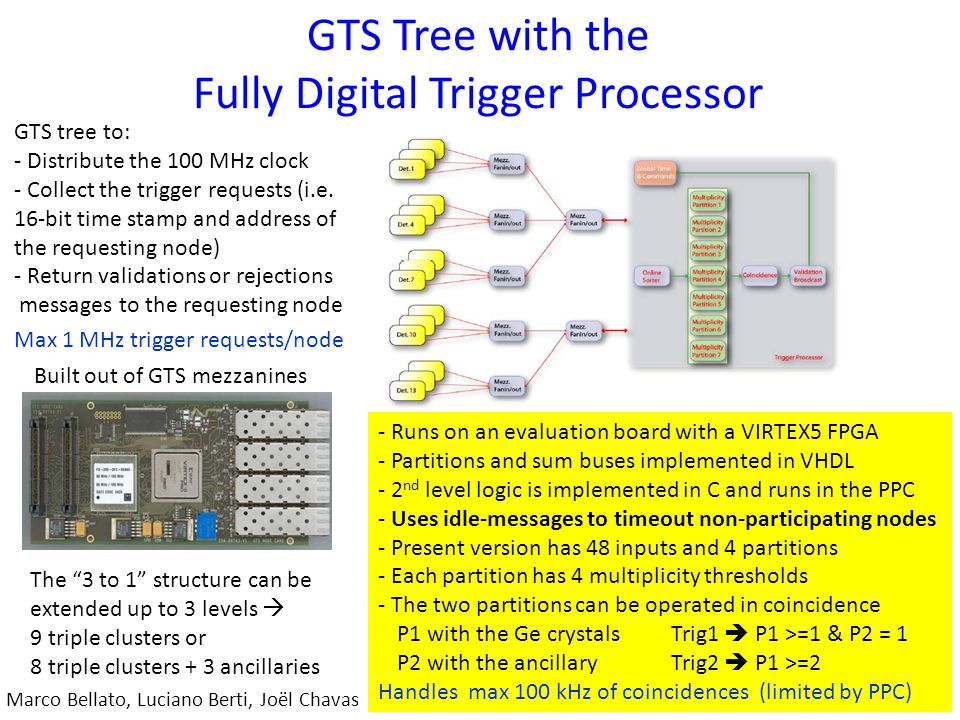 GTS Tree with the Fully Digital Trigger Processor Marco Bellato, Luciano Berti, Joël Chavas GTS tree to: - Distribute the 100 MHz clock - Collect the trigger requests (i.e.