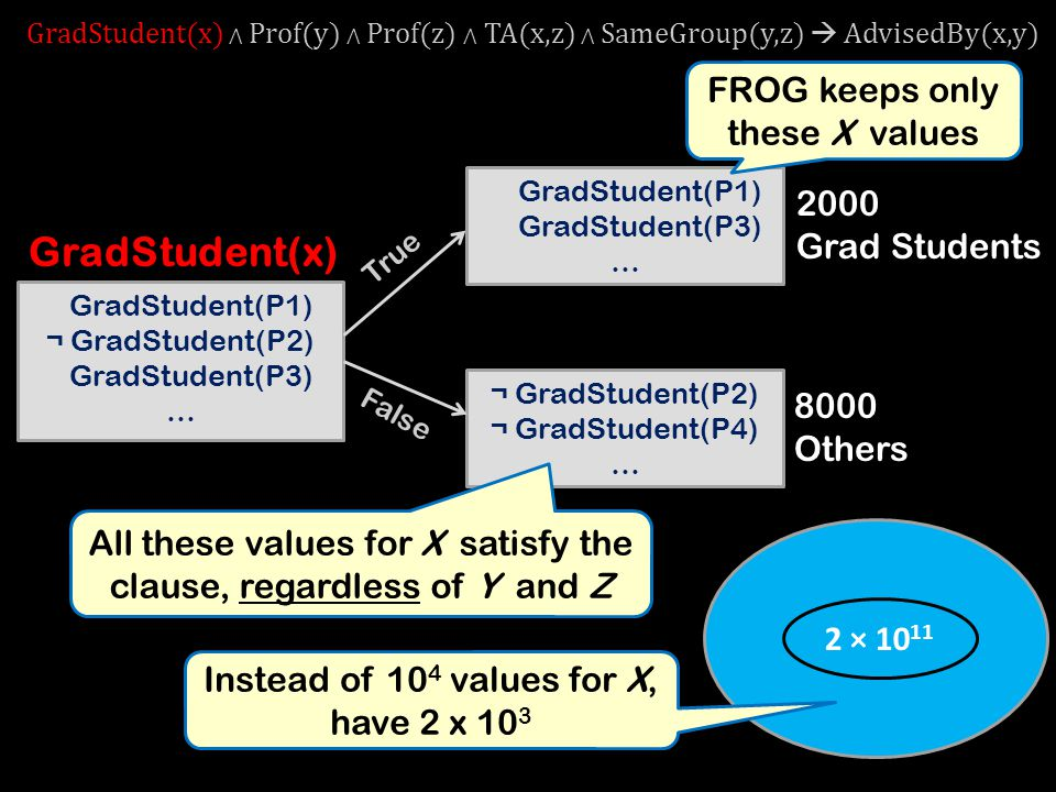 10 12 ¬ GradStudent(P2) ¬ GradStudent(P4) … 2 × 10 11 GradStudent(x) GradStudent(P1) ¬ GradStudent(P2) GradStudent(P3) … True False GradStudent(P1) GradStudent(P3) … 2000 Grad Students 8000 Others All these values for X satisfy the clause, regardless of Y and Z GradStudent(x) ⋀ Prof(y) ⋀ Prof(z) ⋀ TA(x,z) ⋀ SameGroup(y,z)  AdvisedBy(x,y) FROG keeps only these X values Instead of 10 4 values for X, have 2 x 10 3
