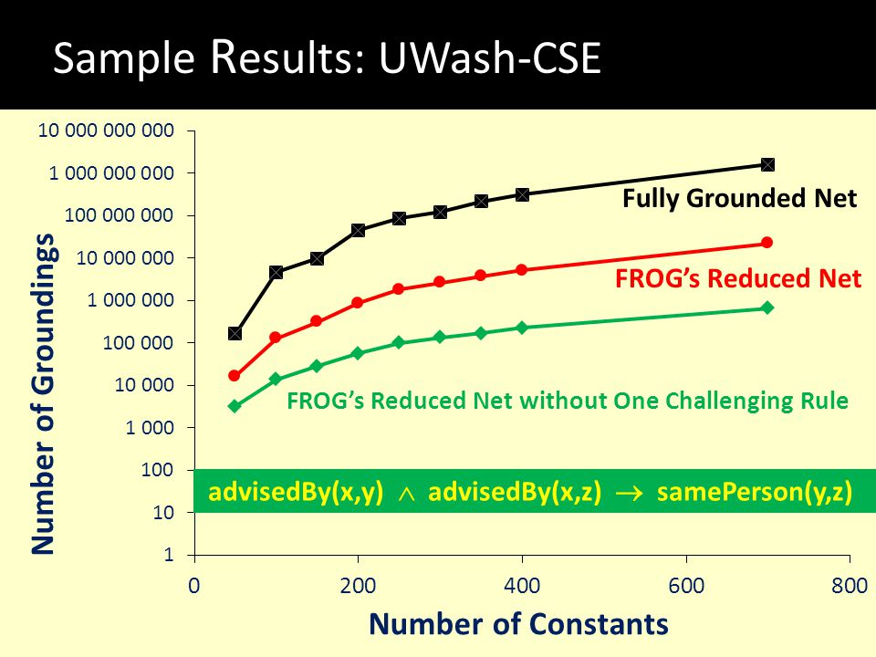 Sample R esults: UWash-CSE FROG's Reduced Net without One Challenging Rule FROG's Reduced Net Fully Grounded Net advisedBy(x,y)  advisedBy(x,z)  sam
