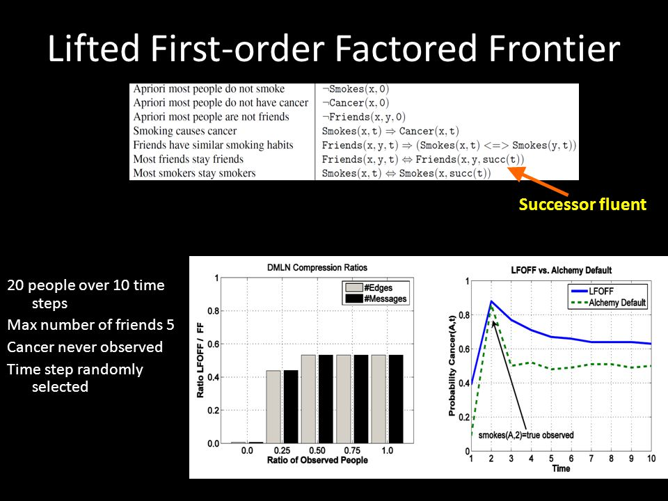 Lifted First-order Factored Frontier 20 people over 10 time steps Max number of friends 5 Cancer never observed Time step randomly selected Successor