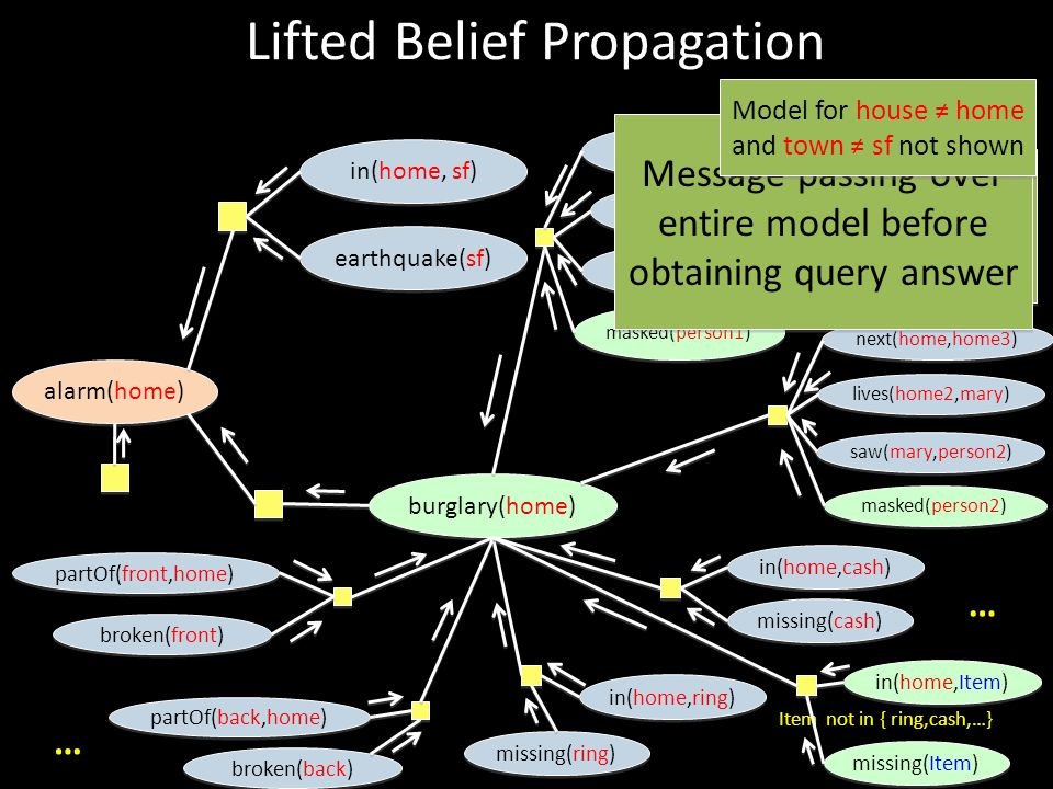 Lifted Belief Propagation alarm(home) burglary(home) earthquake(sf) in(home, sf) partOf(front,home) broken(front) next(home,home2) lives(home2,jim) sa