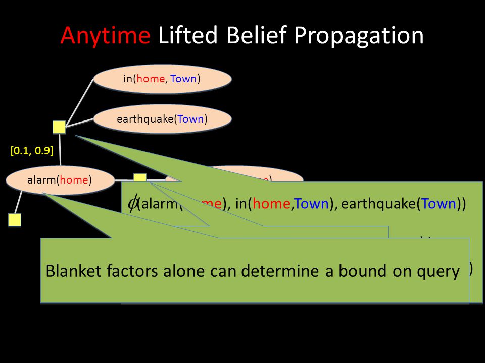 burglary(home) Anytime Lifted Belief Propagation alarm(home) earthquake(Town) in(home, Town) [0.1, 0.9]  (alarm(home), in(home,Town), earthquake(Town
