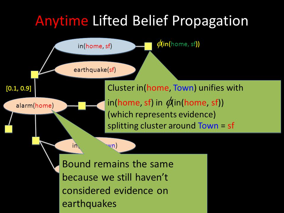 Anytime Lifted Belief Propagation alarm(home) earthquake(sf) in(home, sf) earthquake(Town) in(home, Town) Town ≠ sf  (in(home, sf)) burglary(home) Cl