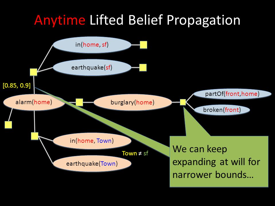 Anytime Lifted Belief Propagation alarm(home) earthquake(sf) in(home, sf) earthquake(Town) in(home, Town) burglary(home) [0.85, 0.9] partOf(front,home
