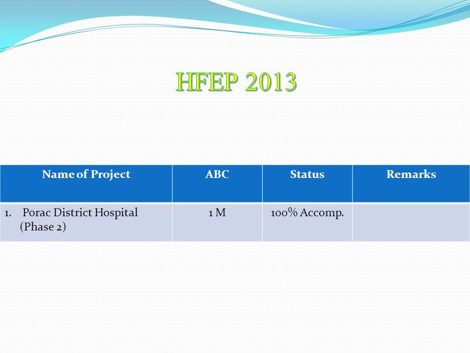 Name of ProjectABCStatusRemarks 1.Porac District Hospital (Phase 2) 1 M100% Accomp.