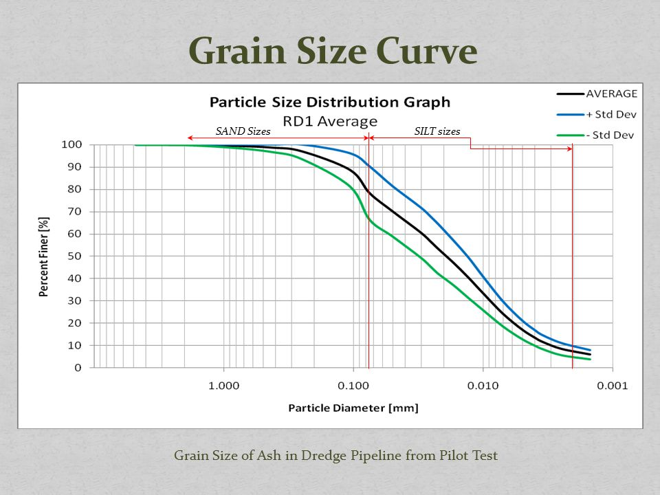 Grain Size of Ash in Dredge Pipeline from Pilot Test SILT sizesSAND Sizes