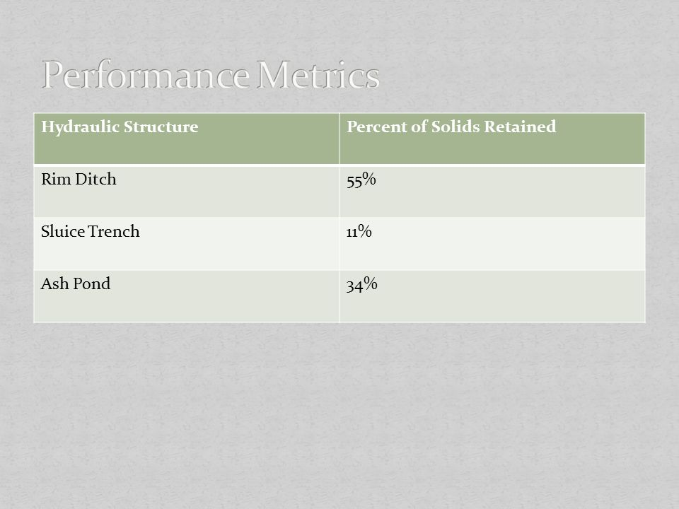 Hydraulic StructurePercent of Solids Retained Rim Ditch55% Sluice Trench11% Ash Pond34%