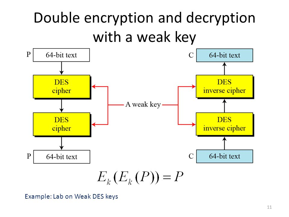 Double encryption and decryption with a weak key 11 Example: Lab on Weak DES keys