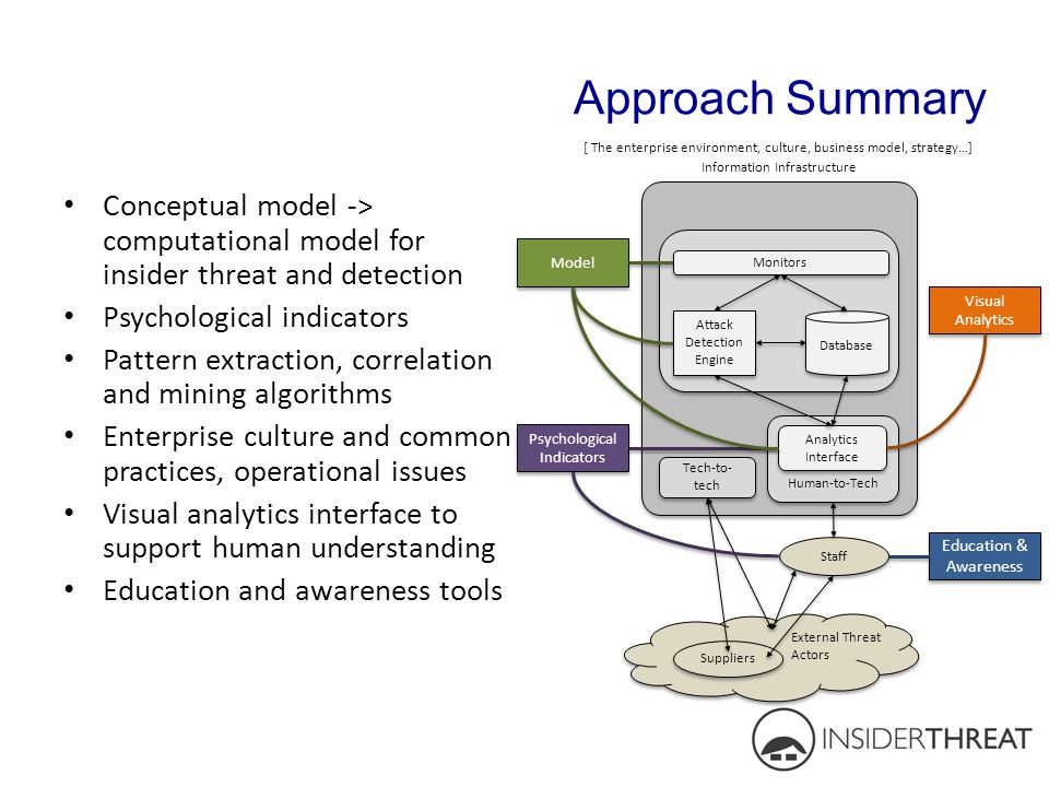 Approach Summary Conceptual model -> computational model for insider threat and detection Psychological indicators Pattern extraction, correlation and